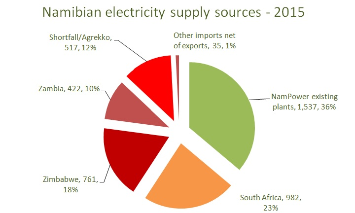 electricity supply Namibia