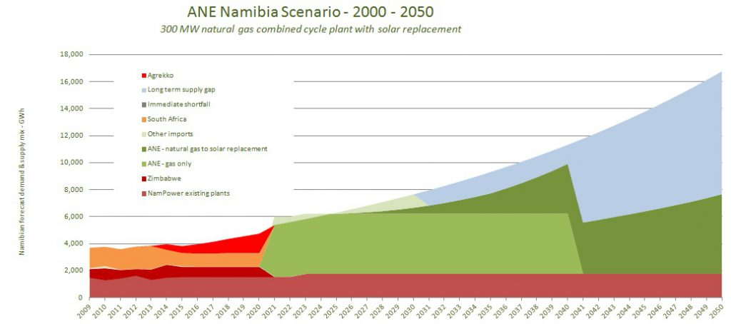 electricity supply Namibia2