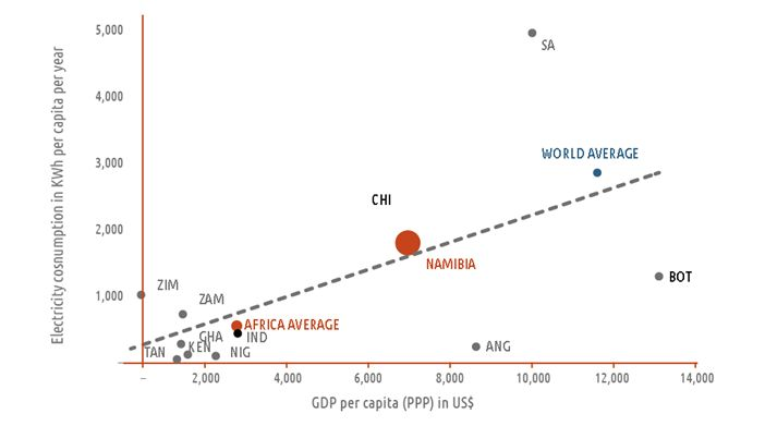 Figure 1. KWh – electricity consumption vs. GDP per capita