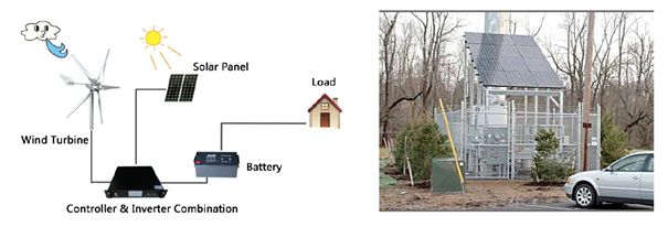 Figure 5 – Off-grid hybrid system that includes solar panels
