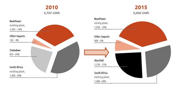 Namibia energy shortfall 2010-2015