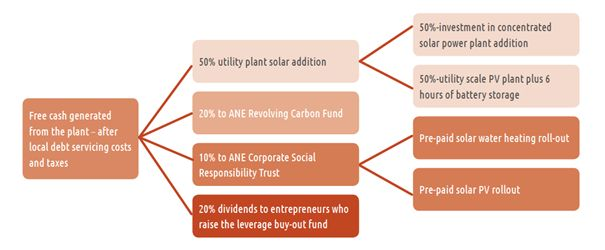 Distribution of free cash generated by the plant from year 6