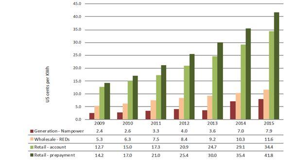 Generation vs wholesale vs retail pricing Namibia - 2009 – 2015