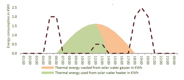 Peak time energy savings of a solar water heater on a typical autumn day. Based on 200 litre SWH and DSM electricity available but not used