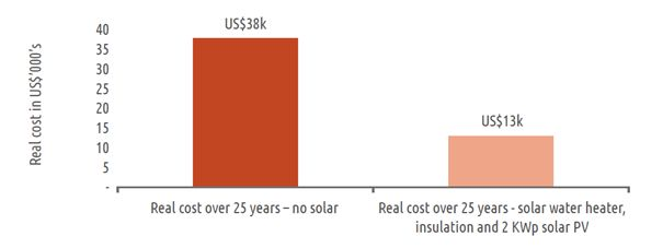 Savings over the life of a combined solar water heating, solar PV and insulation upgrade on a top 20% consumption house in Namibia