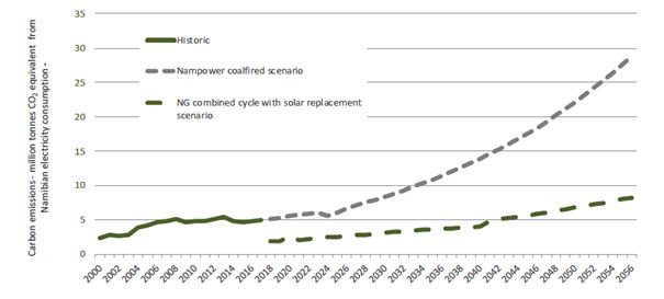 Namibian electricity sector carbon emissions – 2000-2050. Coal-fired + imports vs Natural Gas scenario – worst case
