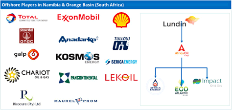 Some 15 oil and gas explorers are currently active in Namibian waters